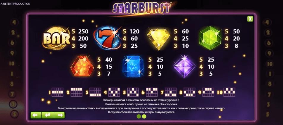 Starburst Slot Game Symbols and Winning Combinations