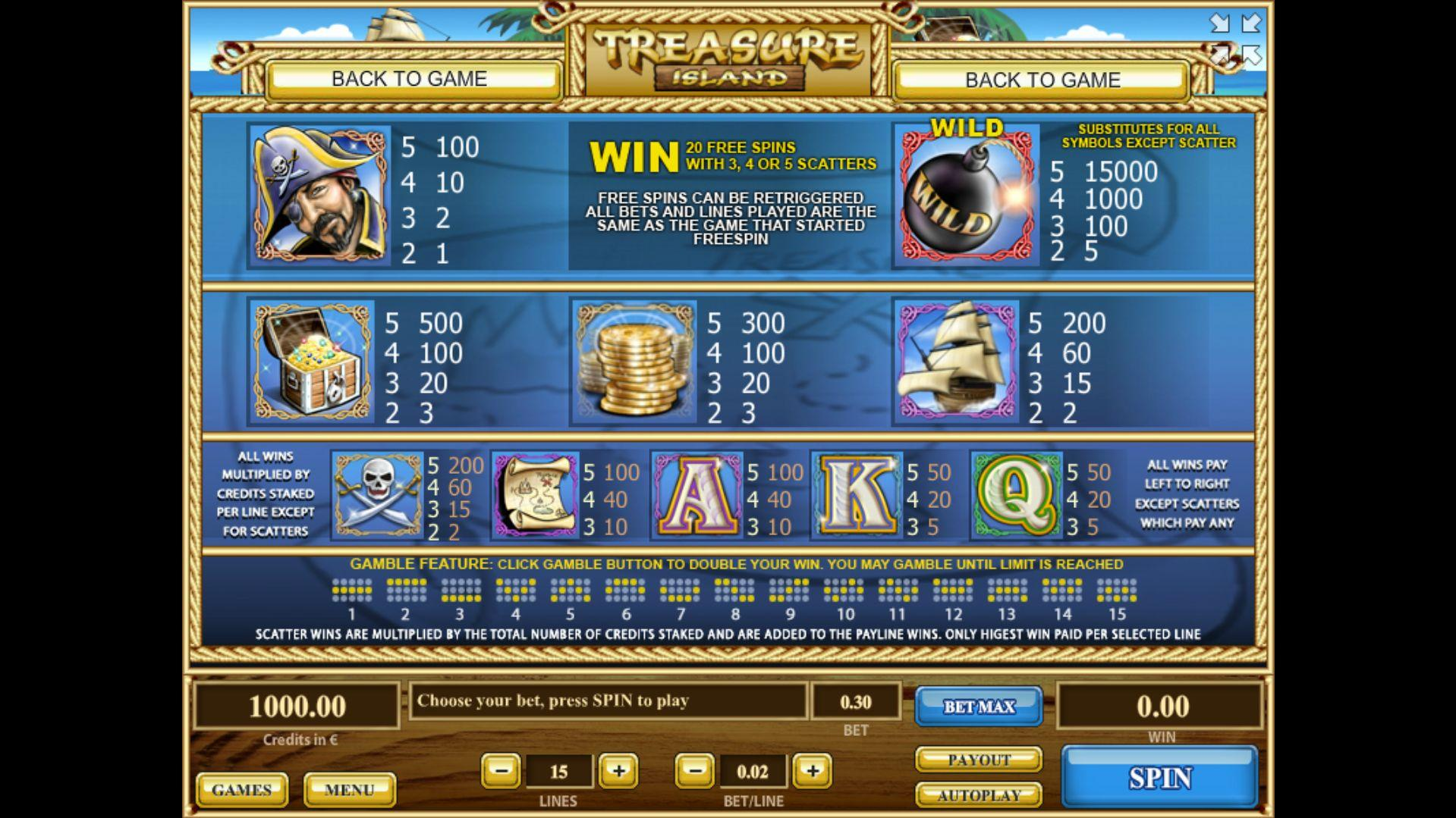 Treasure Island Slot Game Symbols and Winning Combinations