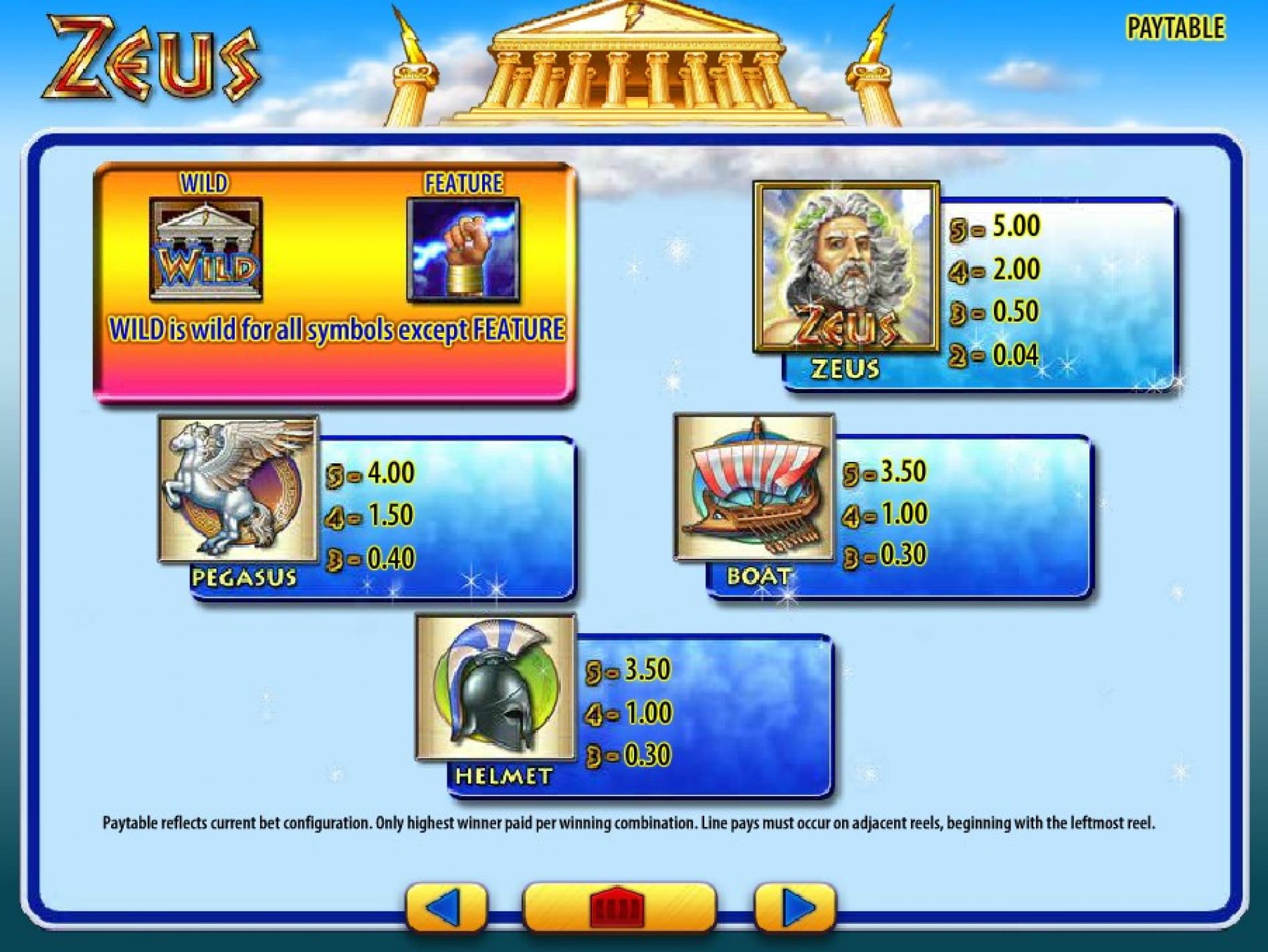 Zeus Slot Game Symbols and Winning Combinations